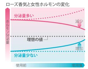 ダマスクローズの香りと女性ホルモンの関係のグラフ-画像