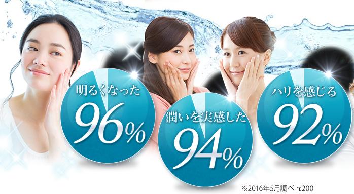 エルシーノ-口コミ評価結果-円グラフ画像