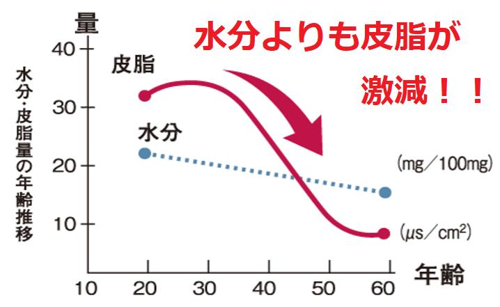 年齢別皮脂量推移グラフ