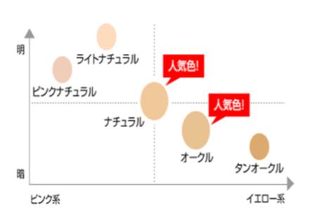 マキアレイベルの神ファンデのカラーバリエーション-グラフ